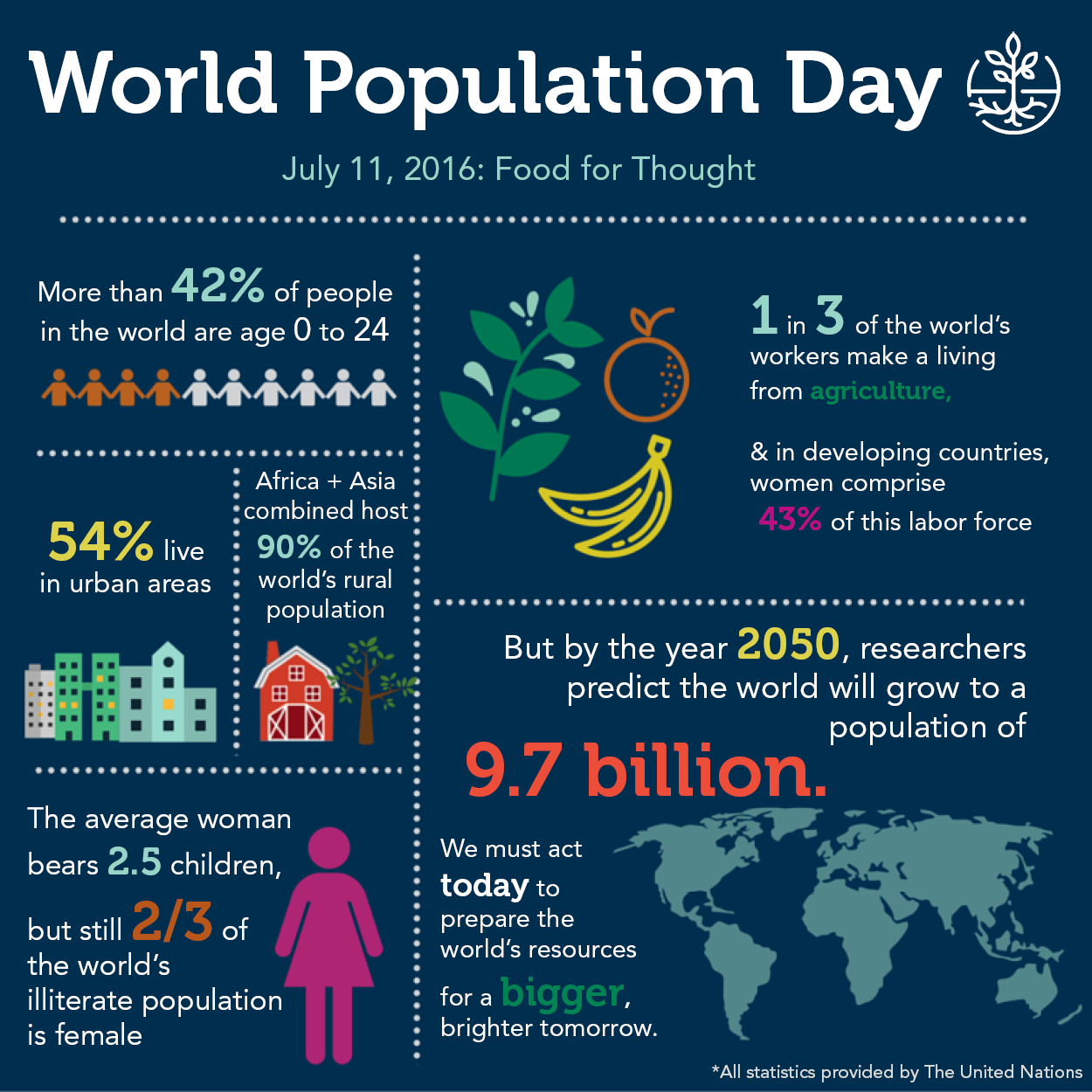 World Population Day 2016 Cnfa