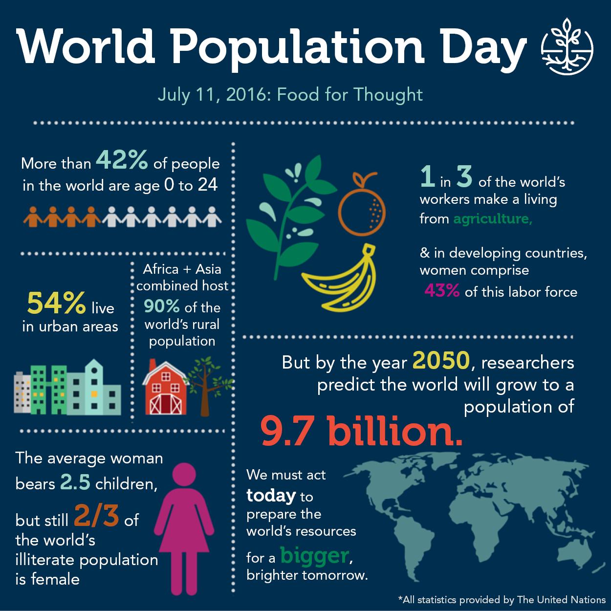 World Population Day 2016 | CNFA