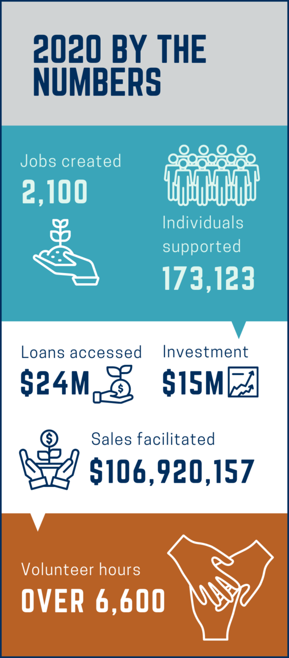 2020 by the Numbers Infographic listing the following stats: 2,100 jobs created, 173,123 individuals supported, $24M loans accessed, $15M in investment , $106,920,157 sales facilitated and over 6600 volunteer hours.